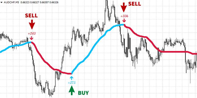 Best indicator for scalping trading