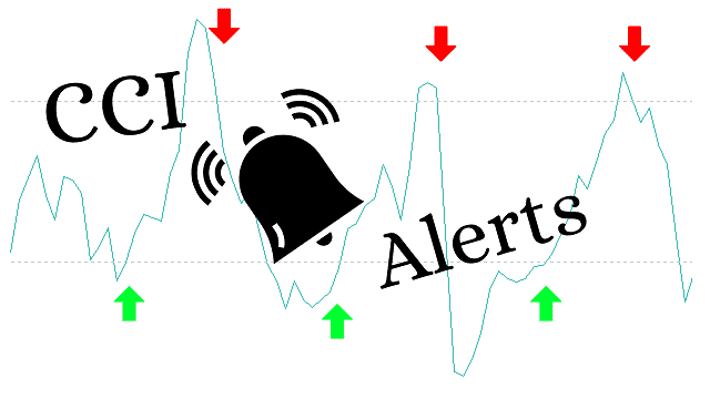 CCI indicator with alert